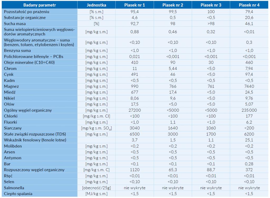 Tab. 3 Parametry różnych próbek piasku uzyskanego na oczyszczalni ścieków
