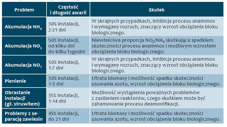 Tab. 3. Typowe problemy eksploatacyjne układów do deamonifikacji [Lackner i inni 2014]