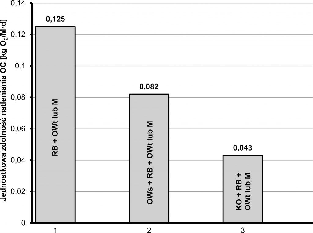 Rys. 1. Jednostkowa zdolność natleniania OC dla wybranych układów technologicznych oczyszczalni ścieków, z usuwaniem węgla organicznego (RB – reaktor biologiczny, OWt – osadnik wtórny, M – membrana, OWs – osadnik wstępny, KO – koagulacja objętościowa)
