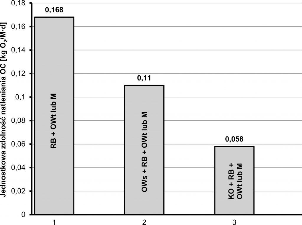 Rys. 2. Jednostkowa zdolność natleniania OC dla wybranych układów technologicznych oczyszczalni ścieków, z usuwaniem węgla organicznego, azotu i fosforu (RB – reaktor biologiczny, OWt – osadnik wtórny, M – membrana, OWs – osadnik wstępny, KO – koagulacja objętościowa)