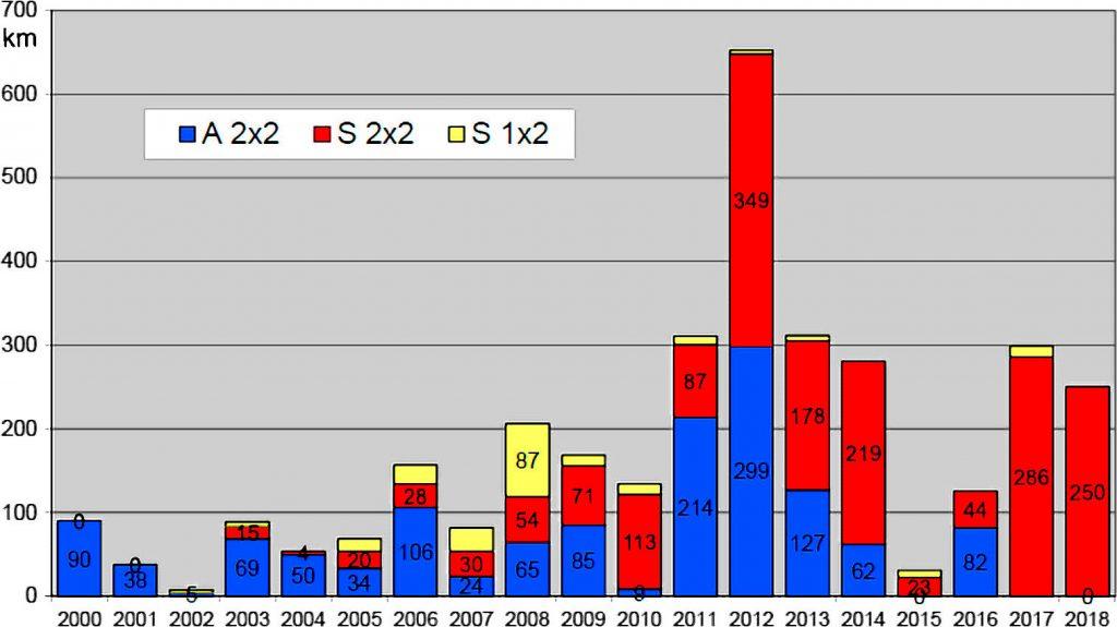 Ryc. 1. Rozwój sieci i dróg ekspresowych [Koziarski 2018]. Objaśnienia: A – 2×2 – autostrada 4 pasy; S – 2×2 – droga ekspresowa 4 pasy; S – 2×2 – droga eksprasowa 2 pasy