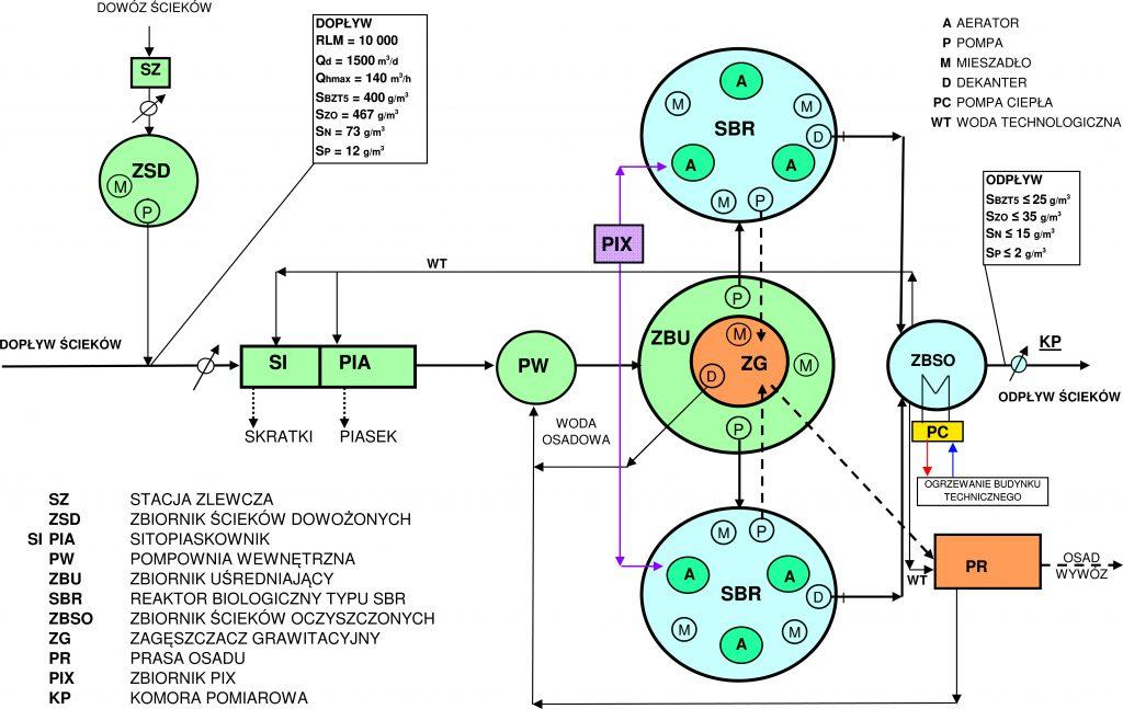 Rys. 1. Schemat technologiczny oczyszczalni scieków z reaktorami SBR typu H2O-10000CPN