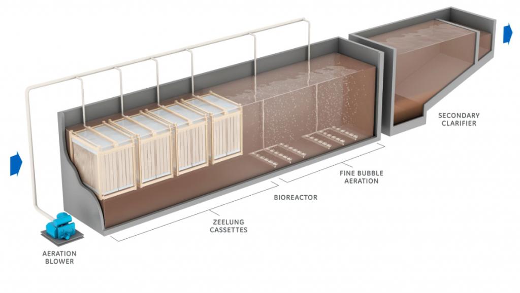 Rysunek 1. Schemat komór osadu czynnego z technologią ZeeLung