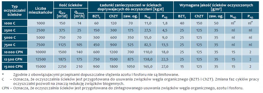 Tab. 1. Dane wejściowe charakteryzujące oczyszczalnie ścieków z zastosowaniem reaktorów SBR