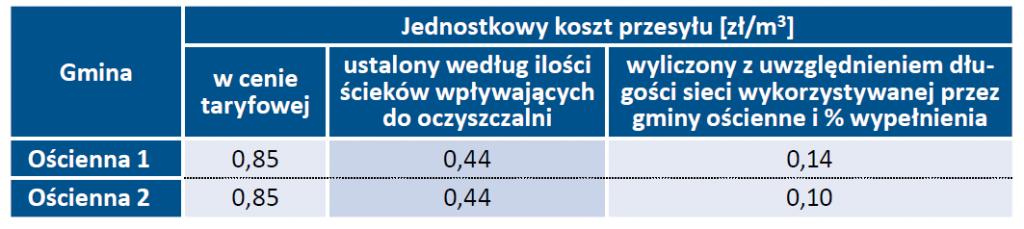 Tab. 1. Zestawienie porównawcze kosztów odbioru ścieków określonych różnymi metodami