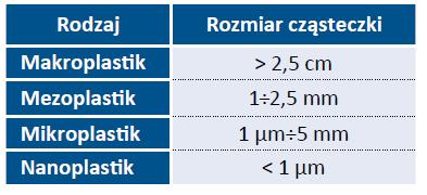 Tabela 2. Podział mikroplastiku ze względu na frakcje [4, 8]