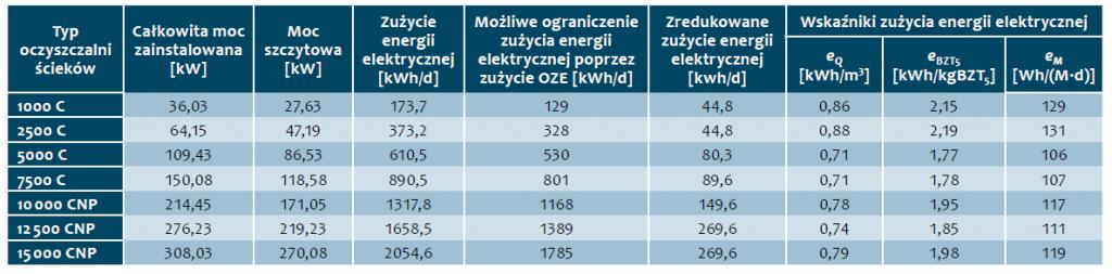 Tab. 3. Charakterystyka energetyczna oczyszczalni ścieków z zastosowaniem reaktorów SBR