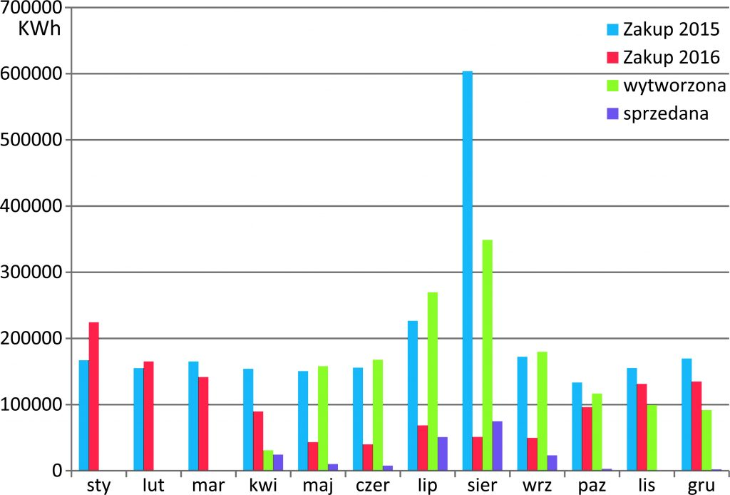 Rys. 1. Bilans (zakupu/sprzedaży) energii elektrycznej Oczyszczalni Ścieków w Swarzewie w latach 2015–2016