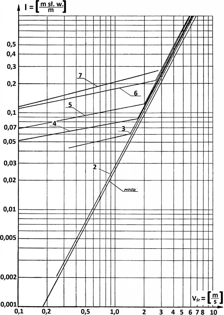 Rys. 2. Wykres strat ciśnienia w zależności od średniej prędkości przepływu w rurociągu stalowym o średnicy 51,8 mm przy przepływie osadów dennych ze stawów rybnych w Miliczu (gęstość namułu 1,169 kg/m3, koncentracja objętościowa składnika stałego dla poszczególnych mieszanin od s = 3,32% – wykres 2; do s = 10,05% – wykres 7) [źródło: Parzonka 1961]