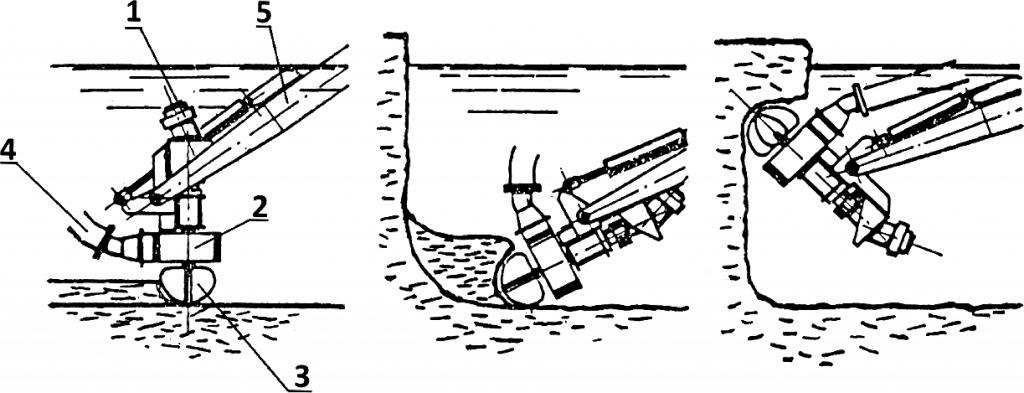 Rys. 3. Frezowanie osadu przy pompowaniu. Oznaczenia: 1) Silnik napędu pompy i frezu; 2) Pompa; 3) Frez spulchniający osady denne; 4) Rurociąg tłoczny hydromieszaniny; 5) Wysięgnik pogłębiarki