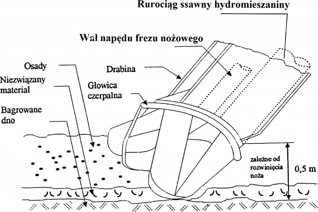 Rys. 4. Zakończenie przewodu ssawnego pogłębiarki z głowicą czerpalną [źródło: Piecuch, Plesiewicz 1996]