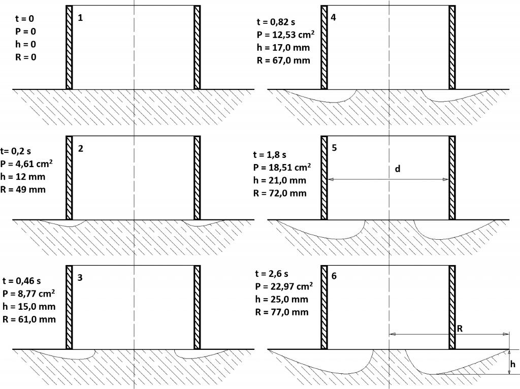 Rys. 8. Dynamika deformowania powierzchni osadu dennego pokrytego wodą w rezultacie opuszczenia na dno rurociągu ssawnego i rozpoczęcia (t = 0) procesu wydobywania osadu. Po upływie t = 2,6 s, powierzchnia P – pierścienia dopływającej do rurociągu wody zwiększyła się z 4,61 cm2 do 22,67 cm2 i odpowiednio zmniejszyła się średnica zasysanej powierzchni osadów. Oznaczenia: t – czas trwania procesu; P – powierzchnia pierścienia zasysania wody na wlocie do rurociągu; h – maksymalna głębokość deformacji powierzchni osadu; R – promień deformacji; d – średnica rury zasysającej [źródło: Wolnin 1965]