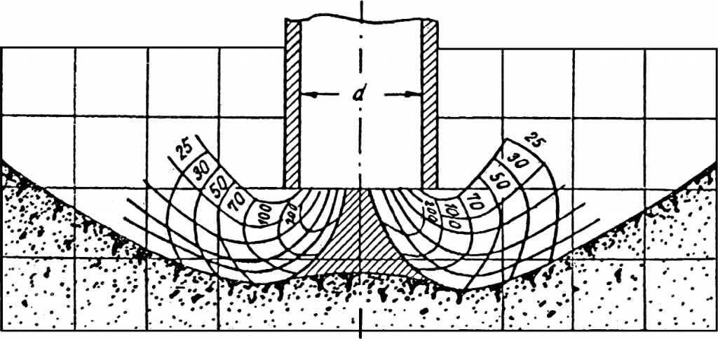 Rys. 9. Rozkład pól prędkości przy zasysaniu osadu dennego rurociągiem pogłębiarki. Dane z eksperymentu: d – średnica rurociągu 37 mm; dśr – średnie uziarnienie osadu 0,75 mm; V – prędkość zasysania [cm/s] (uwaga autorów – eksperyment Wolnina [1965] wyjaśnia przyczynę deformacji osadu) [źródło: Wolnin 1965]