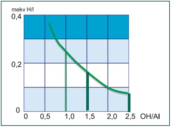 Rys. 5. Zużycie alkaliczności [mekv H/l]