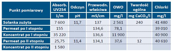 Tab. 6. Parametry jakości nadawy, permeatu i koncentratu uzyskane w badaniach oczyszczania ścieków solankowych
