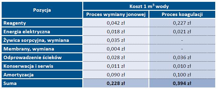 Tab. 7. Koszty eksploatacyjne oszacowane dla procesów wymiany jonowej i koagulacji z użyciem wysokozasadowego koagulantu glinowego