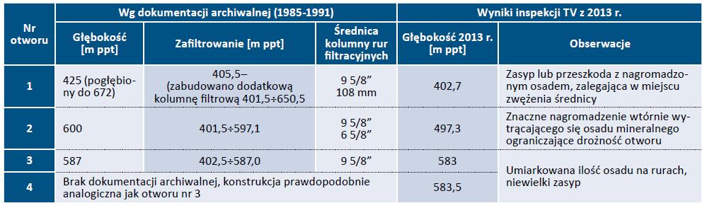 Tab. 1. Zestawienie danych archiwalnych oraz wyników przeprowadzonych w 2013r. inspekcji telewizyjnej otworów studziennych przy ul. Rawskiej w Skierniewicach