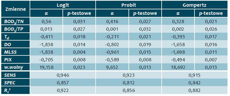 Tab. 2. Zestawienie parametrów modeli logitwego, probitowego i Gompertza