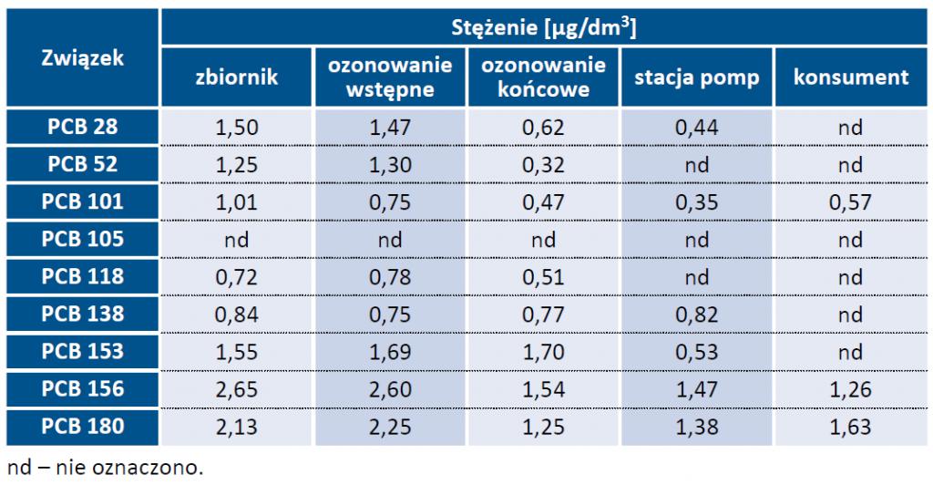 Tab. 3. Stężenie PCB w pobranych próbkach wody
