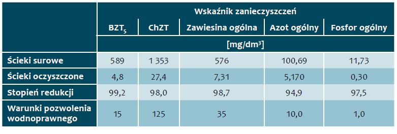 Tab. 1. Stężenia zanieczyszczeń w ściekach surowych oraz oczyszczonych odprowadzanych do odbiornika w roku 2017