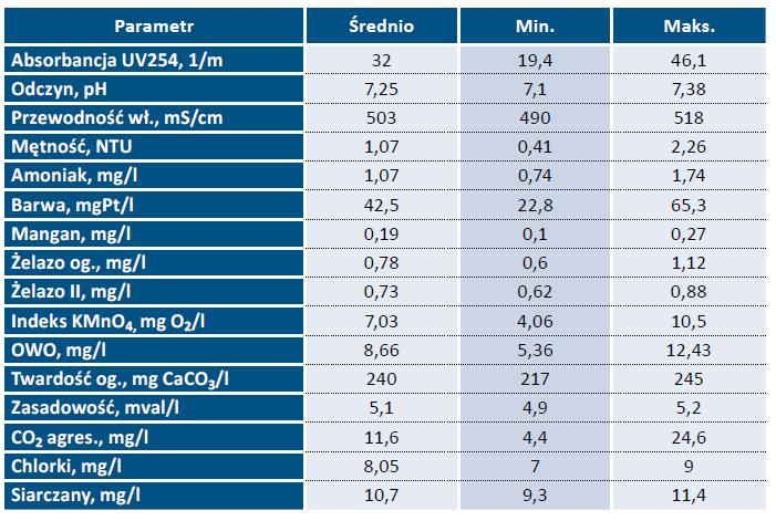 Tab. 1. Parametry jakości wody surowej ujmowanej przez SUW Jurowce