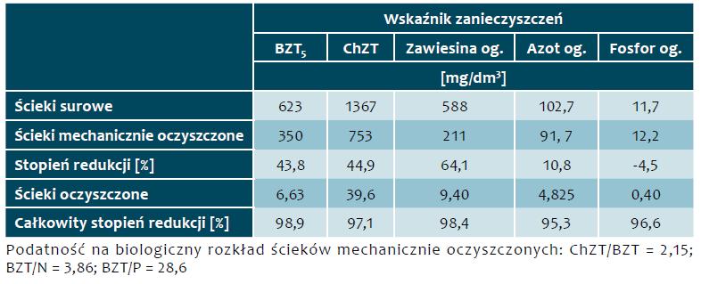 Tab. 2. Stężenia zanieczyszczeń w ściekach w okresie od 1 kwietnia 2016 r. do 31 marca 2017 r.