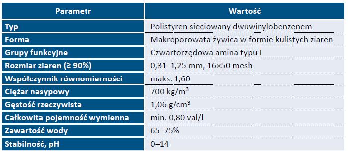 Tab. 2. Parametry fizykochemiczne żywicy typu Resinex TPX 4500
