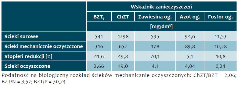 Tab. 5. Stężenia zanieczyszczeń w ściekach, w okresie od 29 maja 2017 r. do 3 sierpnia 2017 r.