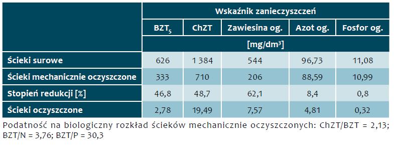 Tab. 6. Stężenia zanieczyszczeń w ściekach w okresie od 4 sierpnia 2017 r. do 17 października 2017 r.
