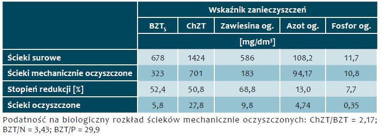 Tab. 7. Stężenia zanieczyszczeń w ściekach w okresie od 18 października 2017 r. do 31 grudnia 2017 r.