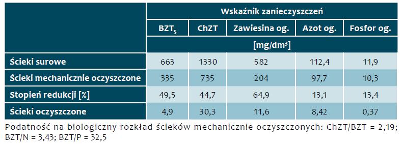 Tab. 8. Stężenia zanieczyszczeń w ściekach w okresie od 1 stycznia 2018 r. do 31 marca 2018 r.