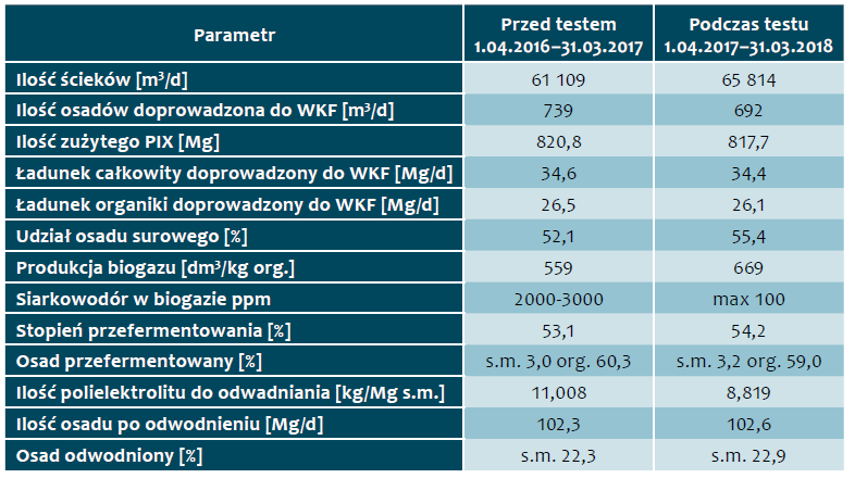 Tab. 9. Zestawienie zmian parametrów procesu przeróbki osadów przed testem i podczas trwania testu