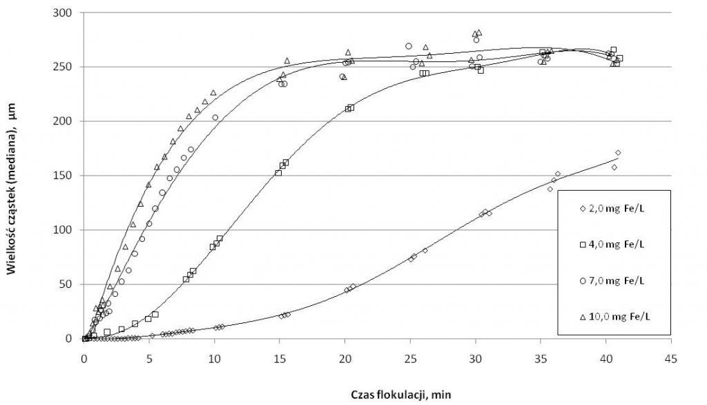 Rys. 1. Ś redni rozmiar kłaczków (mediana) wodorotlenków żelaza podczas flokulacji dla różnych dawek koagulantu żelazowego (Fe2(SO 4)3)