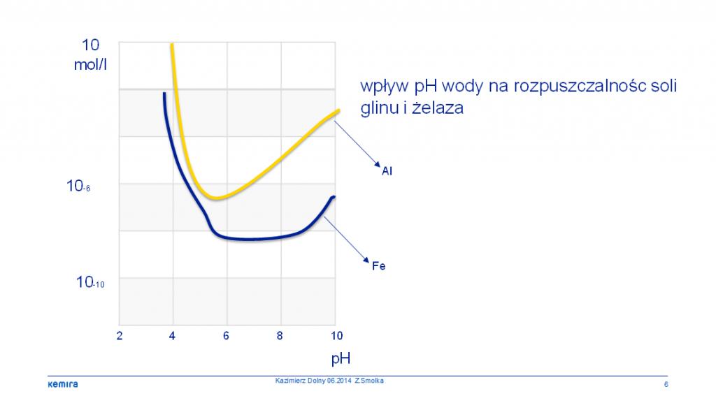 Rys. 1. Wpływ pH wody na rozpuszczalność soli glinu i żelaza