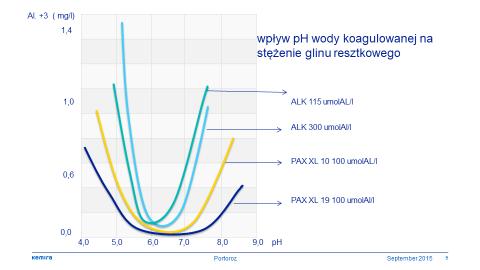 Rys. 2. Wpływ pH wody koagulowanej na stężenie glinu resztkowego