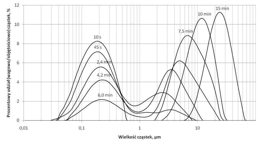 Rys. 3. R ozkład wielkości cząstek wodorotlenku żelaza dla dawki koagulantu 2,0 mg Fe/dm3 dla różnych czasów flokulacji