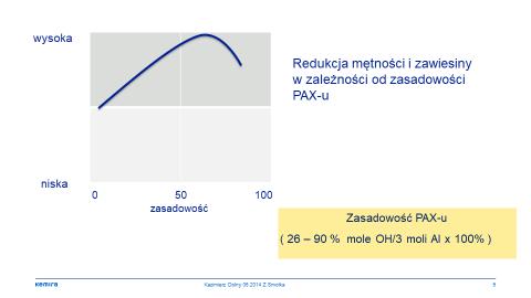 Rys. 6. Redukcja mętności i zawiesiny w zależności od zasadowości PAX-u