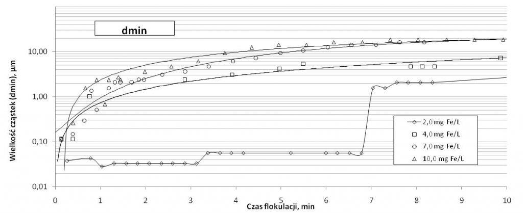 Rys. 5. Najmniejszy wymiar kłaczków (d10) i d(min) wodorotlenków żelaza podczas pierwszych minut flokulacji dla różnych dawek koagulantu żelazowego (Fe2(SO 4)3)