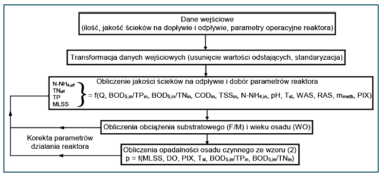 Rys. 1. Schemat kontroli parametrów operacyjnych reaktora w oparciu o wyniki symulacji opadalności i wskaźników jakości ścieków na odpływie