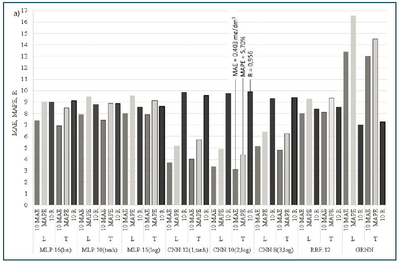 Rys. 2a. Porównanie parametrów dopasowania wyników obliczeń TNeff