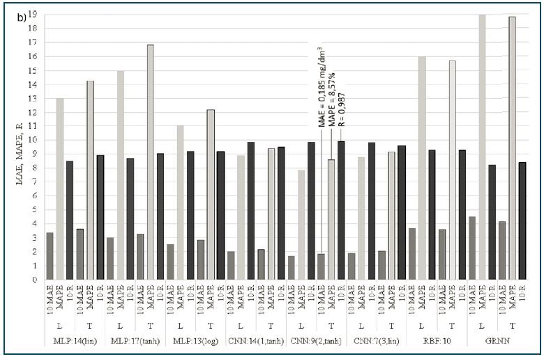 Rys. 2b. Porównanie parametrów dopasowania wyników obliczeń TNeff  metodami MLP, RBF, CNN i GRNN do wyników pomiarów dla zbioru uczącego (L) i testowego (T)