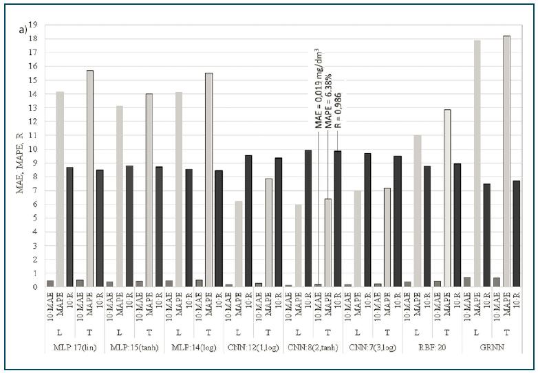Rys. 3a. Porównanie parametrów dopasowania wyników obliczeń TPeff  metodami MLP, RBF, CNN i GRNN do wyników pomiarów dla zbioru uczącego (L) i testowego (T)