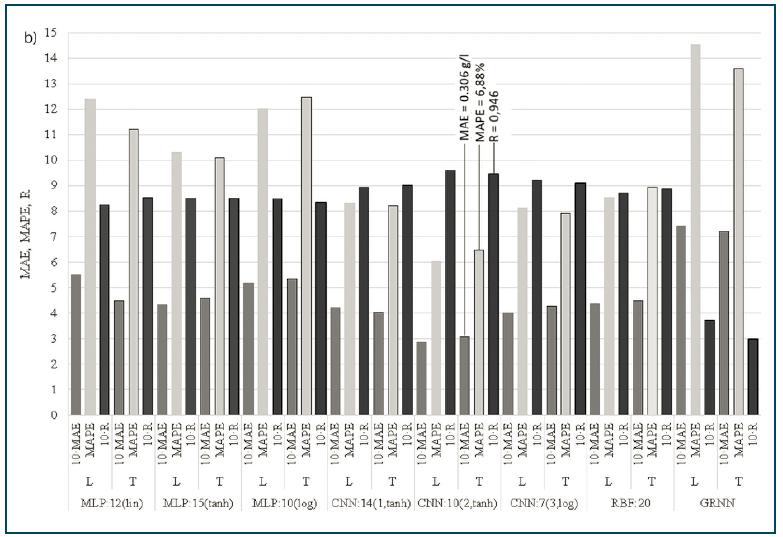 Rys. 3b. Porównanie parametrów dopasowania wyników obliczeń TLSS  metodami MLP, RBF, CNN i GRNN do wyników pomiarów dla zbioru uczącego (L) i testowego (T)