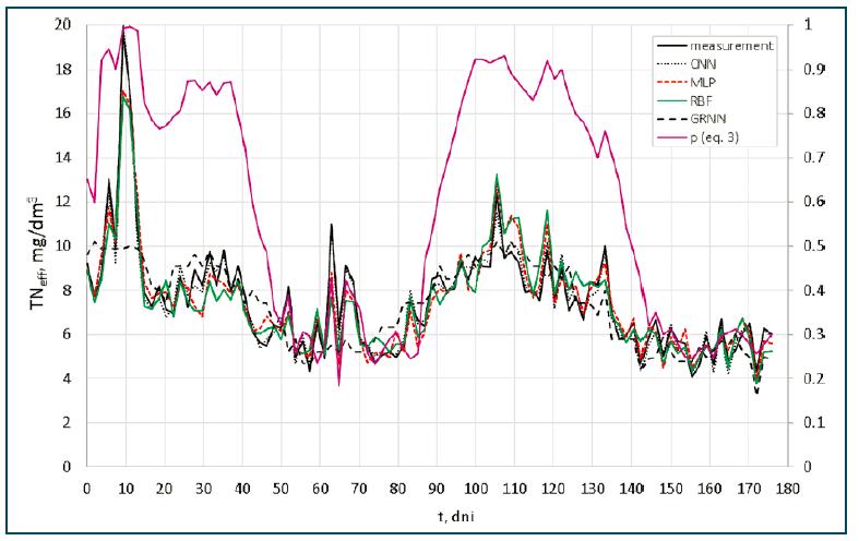 Rys. 4. Porównanie wyników obliczeń (CNN, MLP, RBF, GRNN) i pomiarów TNeff w zależności od prawdopodobieństwa przewyższenia SVI opisanego modelem logitowym