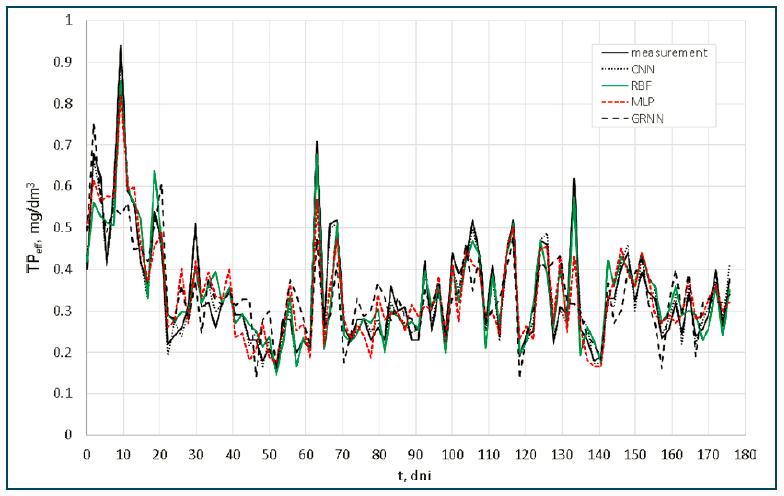 Rys. 6. Porównanie wyników obliczeń metodami CNN, MLP, RBF, GRNN i pomiarów TPeff w analizowanym okresie na odpływie z oczyszczalni