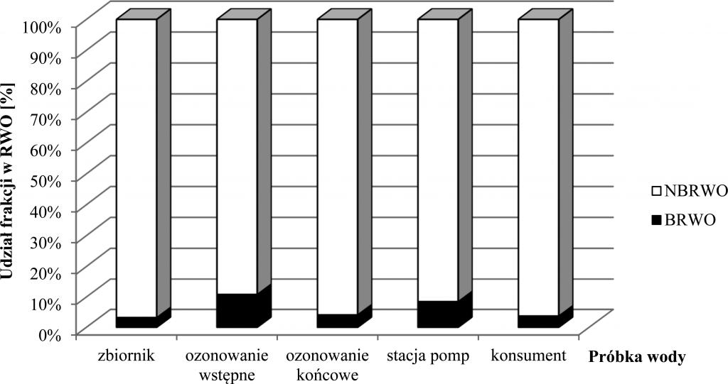 Rys. 2. Udział frakcji organicznych w RWO dla poszczególnych próbek wody