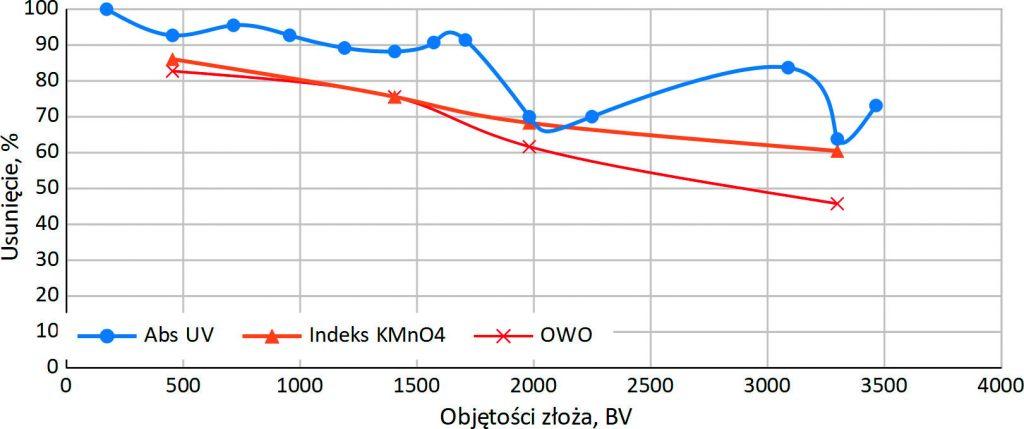 Rys. 1.Efektywność usuwania wartości Abs UV, Indeks KMnO4 i OWO w kolumnie jonitowej – cykl 2 (woda surowa: AbsUV – 12,5 m-1, utlen. – 4 mg/l, OWO – 5,5 mg/l)