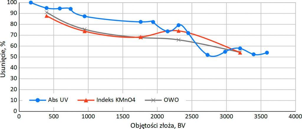 Rys. 2.Efektywność usuwania wartości Abs UV, Indeks KMnO4 i OWO w kolumnie jonitowej – cykl 4 (woda surowa: AbsUV – 15 m-1, utlen. – 4,3 mg/l, OWO – 6,3 mg/l)