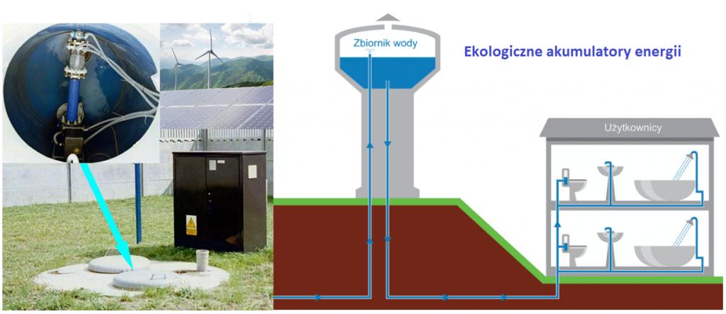 Współpraca studni ze źródłami energii odnawialnej – akumulacja energii