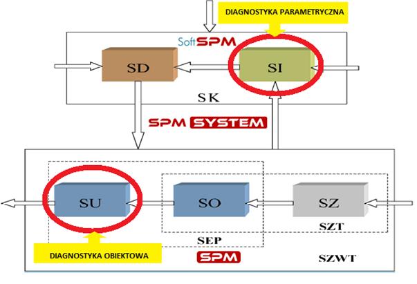 Schemat budowy systemów eksploatacji pomp